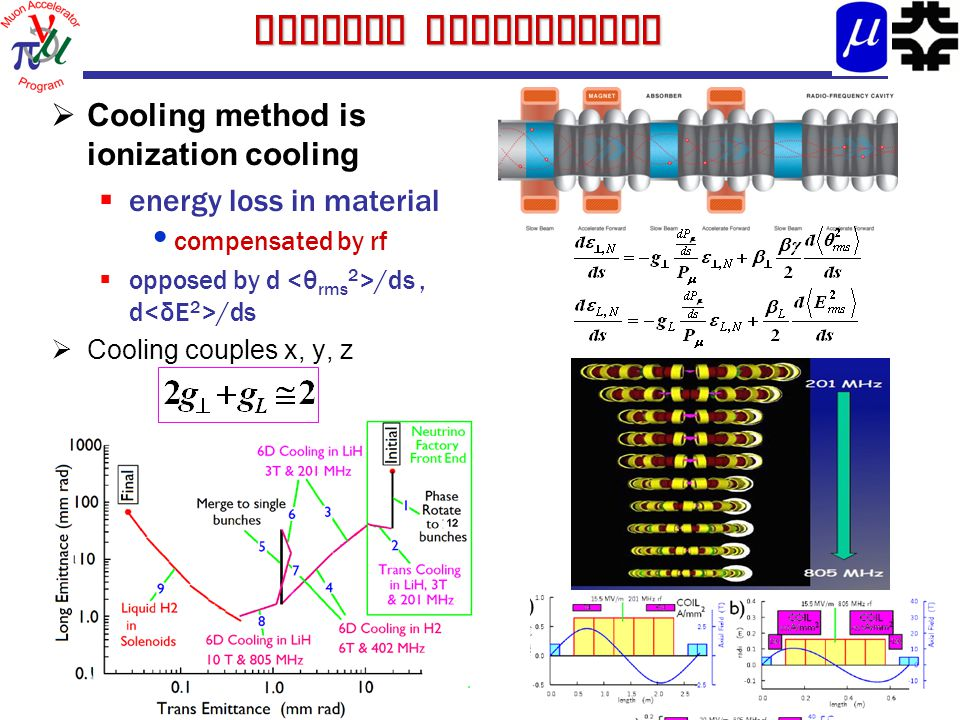 Cooling Constraints  Cooling method is ionization cooling  energy loss in material compensated by rf  opposed by d /ds, d /ds  Cooling couples x,