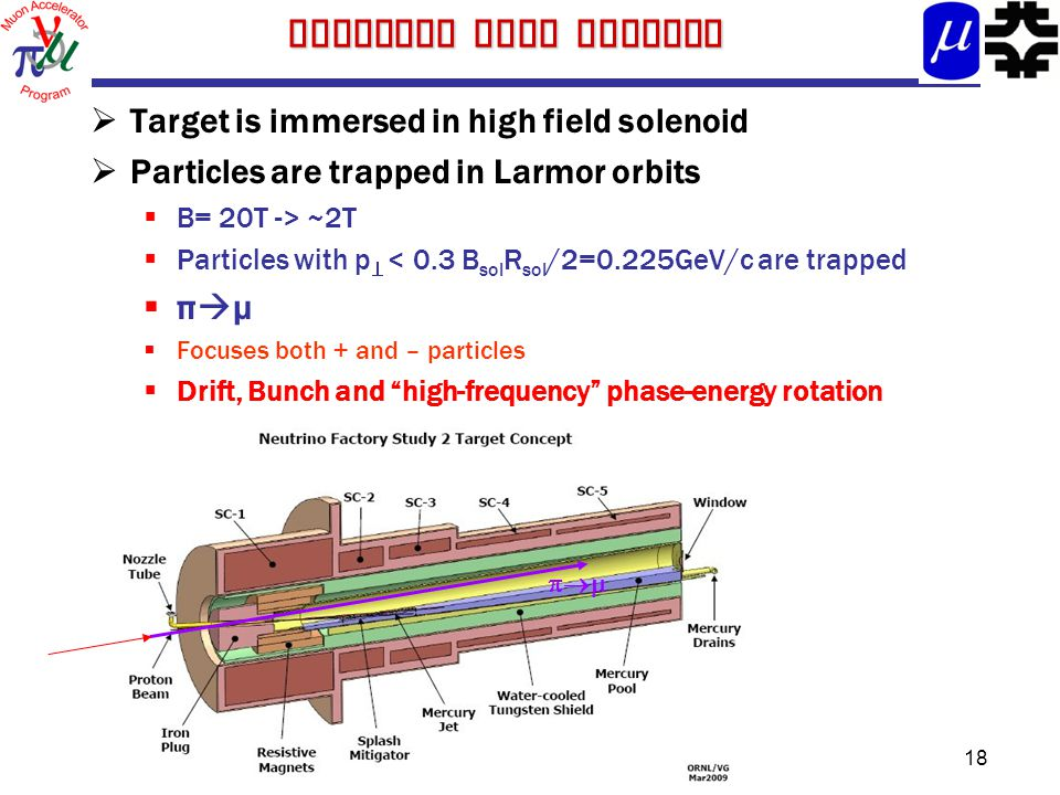 18 Solenoid lens capture  Target is immersed in high field solenoid  Particles are trapped in Larmor orbits  B= 20T -> ~2T  Particles with p  < 0