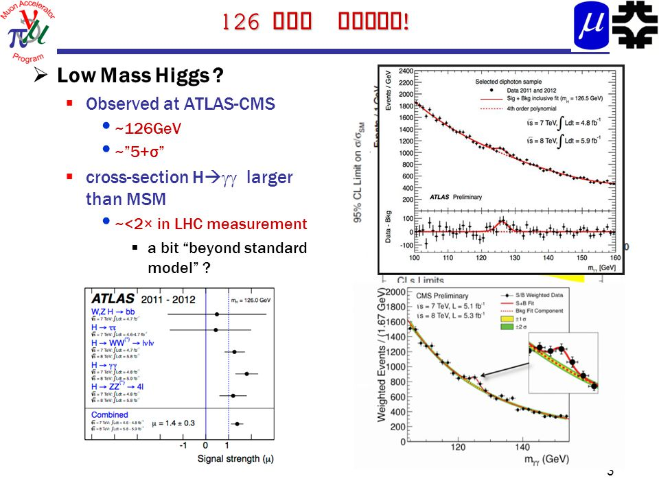 "126 GeV Higgs !  Low Mass Higgs ?  Observed at ATLAS-CMS ~126GeV ~""5+σ""  cross-section H   larger than MSM ~<2× in LHC measurement  a bit ""beyo"