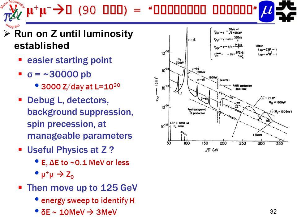 μ + μ -  Z (90 GeV ) = Training Wheels  Run on Z until luminosity established  easier starting point  σ = ~30000 pb 3000 Z/day at L=10 30  Debug L, detectors, background suppression, spin precession, at manageable parameters  Useful Physics at Z .