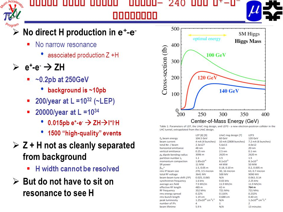 Start with light muons - 240 GeV e + - e - Collider  No direct H production in e + -e -  No narrow resonance associated production Z +H  e + -e -  ZH  ~0.2pb at 250GeV background is ~10pb  200/year at L =10 32 (~LEP)  20000/year at L =10 34 0.015pb e + -e -  ZH  l + l - H 1500 high-quality events  Z + H not as cleanly separated from background  H width cannot be resolved  But do not have to sit on resonance to see H 39