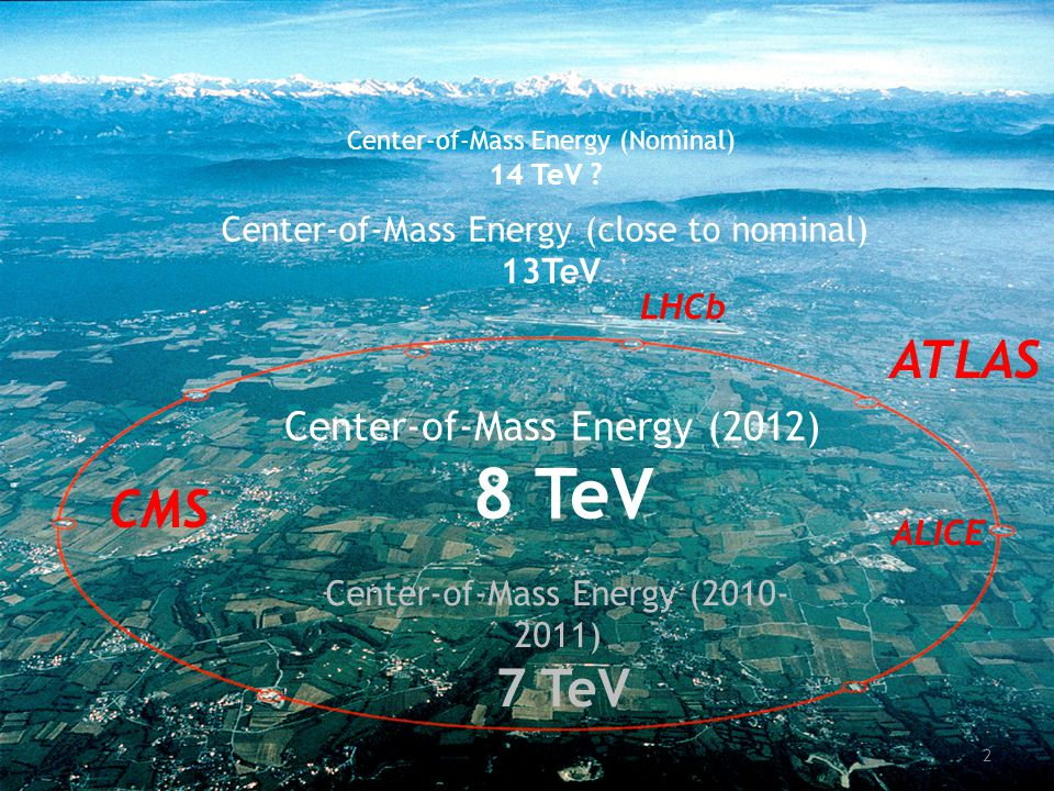 ATLAS CMS ALICE LHCb Center-of-Mass Energy (2010- 2011) 7 TeV Center-of-Mass Energy (Nominal) 14 TeV .