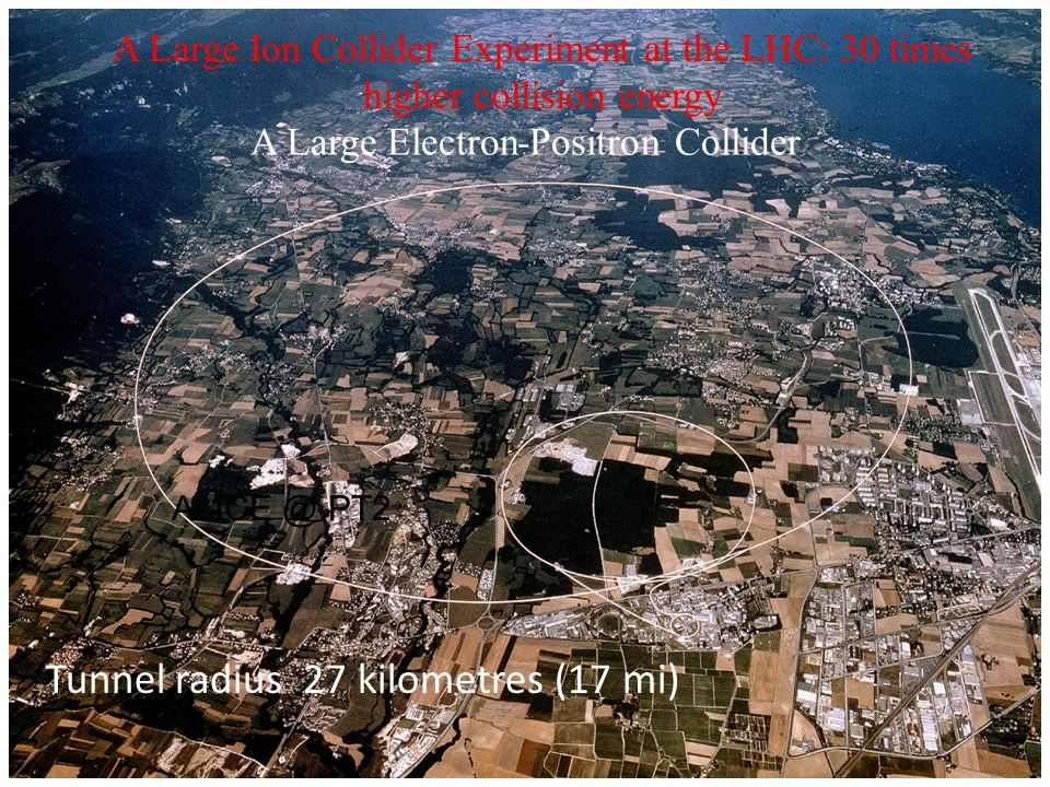 A Large Ion Collider Experiment at the LHC: 30 times higher collision energy ALICE @ PT2 Tunnel radius 27 kilometres (17 mi) A Large Electron-Positron Collider