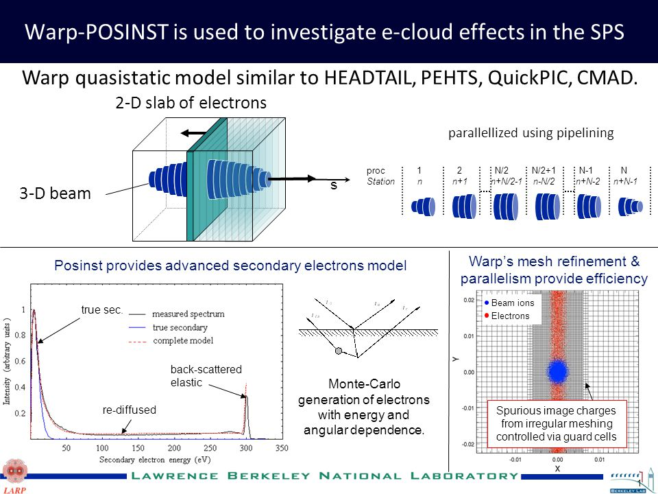 1 Warp-POSINST is used to investigate e-cloud effects in the SPS Beam ions Electrons Spurious image charges from irregular meshing controlled via guard cells true sec.