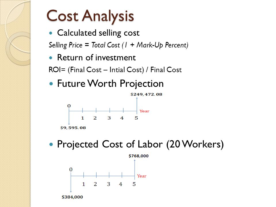 Cost Analysis Calculated selling cost Selling Price = Total Cost (1 + Mark-Up Percent) Return of investment ROI= (Final Cost – Intial Cost) / Final Cost Future Worth Projection Projected Cost of Labor (20 Workers)