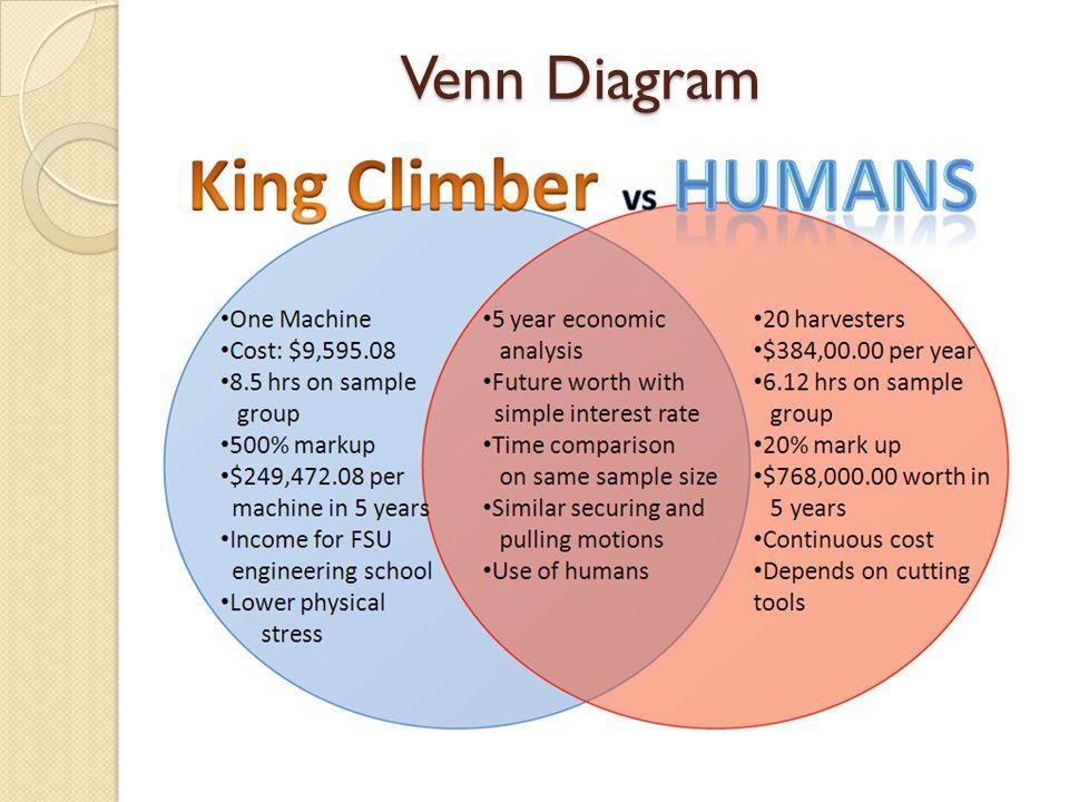 Venn Diagram Venn Diagram