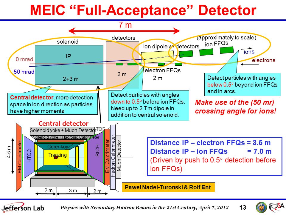 DIS 2011, 12 April 2011 13 Physics with Secondary Hadron Beams in the 21st Century, April 7, 2012 Central detector EM Calorimeter Hadron Calorimeter Muon Detector EM Calorimeter Solenoid yoke + Muon Detector TOF HTCC RICH Cerenkov Tracking 2 m 3 m 2 m 4-5 m Solenoid yoke + Hadronic Calorimeter MEIC Full-Acceptance Detector Distance IP – electron FFQs = 3.5 m Distance IP – ion FFQs = 7.0 m (Driven by push to 0.5  detection before ion FFQs) Pawel Nadel-Turonski & Rolf Ent solenoid electron FFQs 50 mrad 0 mrad ion dipole w/ detectors (approximately to scale) ions electrons IP ion FFQs 2+3 m 2 m Make use of the (50 mr) crossing angle for ions.