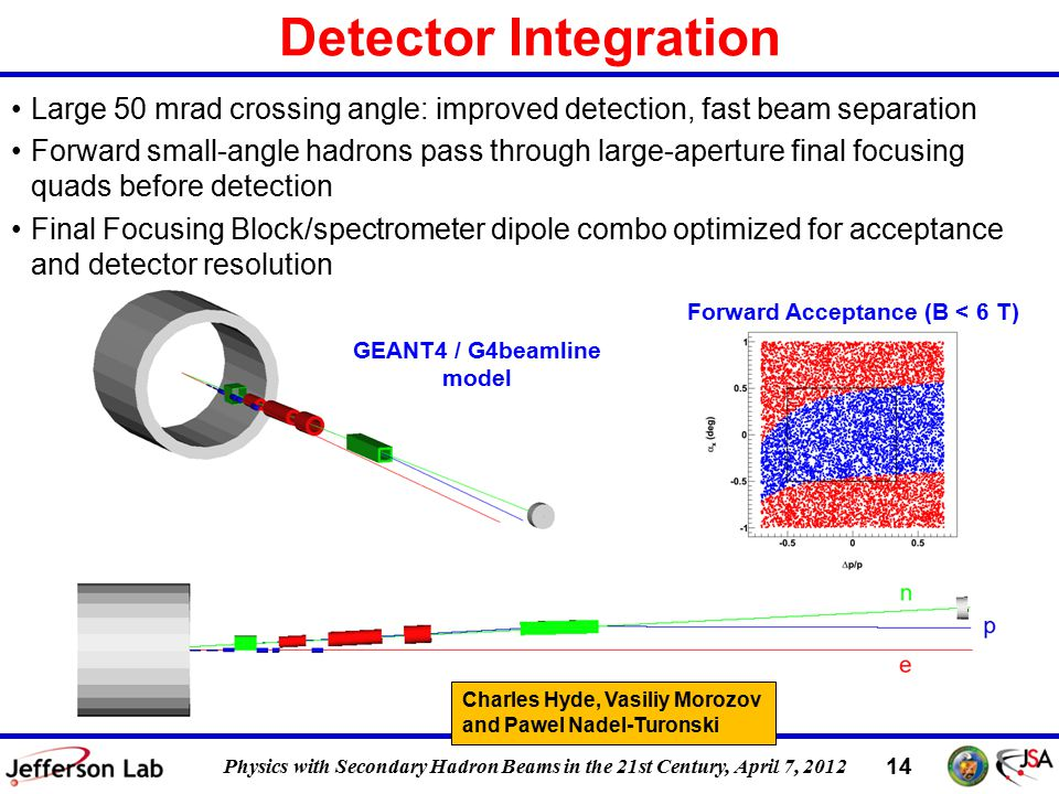 DIS 2011, 12 April 2011 14 Physics with Secondary Hadron Beams in the 21st Century, April 7, 2012 Detector Integration Large 50 mrad crossing angle: improved detection, fast beam separation Forward small-angle hadrons pass through large-aperture final focusing quads before detection Final Focusing Block/spectrometer dipole combo optimized for acceptance and detector resolution GEANT4 / G4beamline model Forward Acceptance (B < 6 T) Charles Hyde, Vasiliy Morozov and Pawel Nadel-Turonski