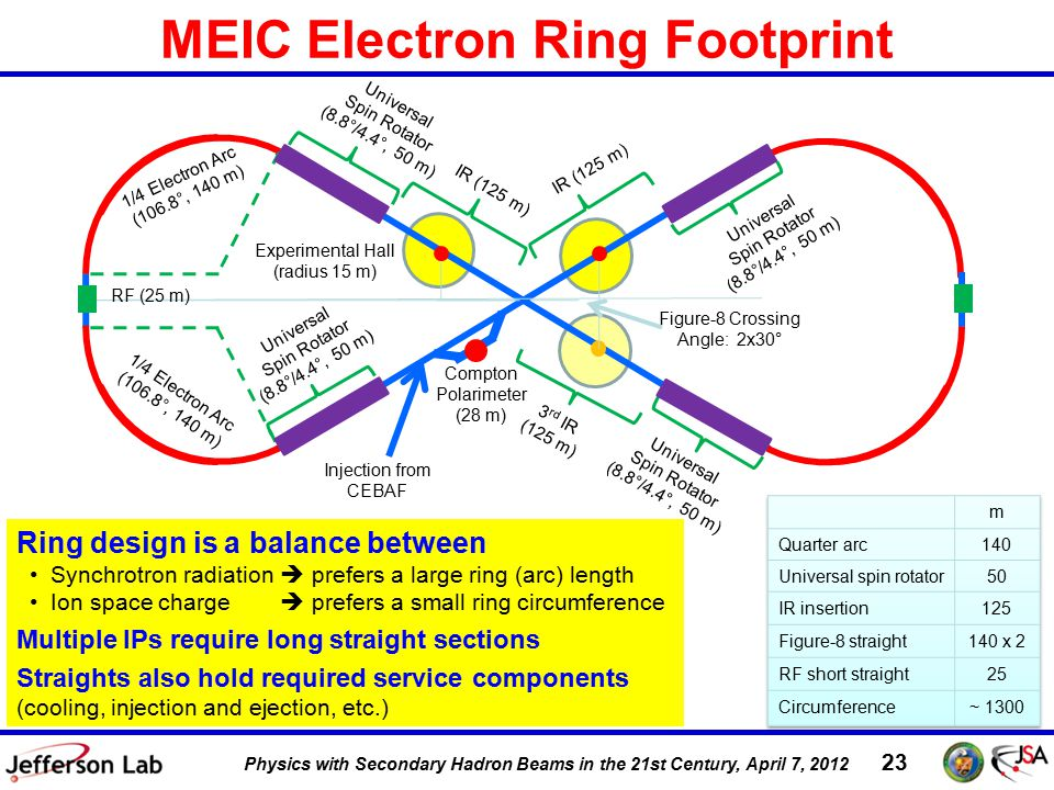 DIS 2011, 12 April 2011 23 Physics with Secondary Hadron Beams in the 21st Century, April 7, 2012 MEIC Electron Ring Footprint Ring design is a balance between Synchrotron radiation  prefers a large ring (arc) length Ion space charge  prefers a small ring circumference Multiple IPs require long straight sections Straights also hold required service components (cooling, injection and ejection, etc.) 3 rd IR (125 m) Universal Spin Rotator (8.8°/4.4°, 50 m) 1/4 Electron Arc (106.8°, 140 m) Figure-8 Crossing Angle: 2x30° Experimental Hall (radius 15 m) RF (25 m) Universal Spin Rotator (8.8°/4.4°, 50 m) Universal Spin Rotator (8.8°/4.4°, 50 m) Universal Spin Rotator (8.8°/4.4°, 50 m) IR (125 m) Injection from CEBAF Compton Polarimeter (28 m) 1/4 Electron Arc (106.8°, 140 m)