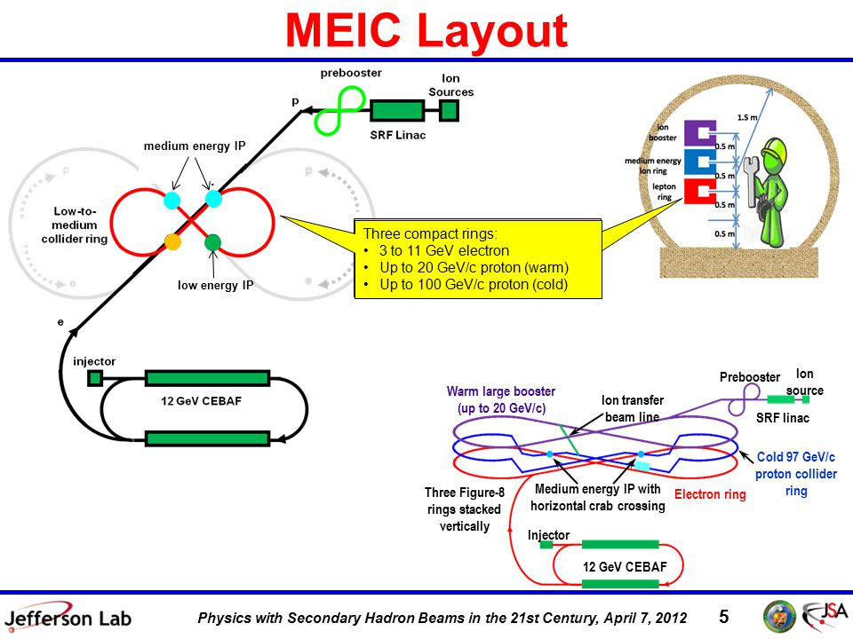 DIS 2011, 12 April 2011 5 Physics with Secondary Hadron Beams in the 21st Century, April 7, 2012 MEIC Layout Prebooster Ion source Three Figure-8 rings stacked vertically Ion transfer beam line Medium energy IP with horizontal crab crossing Electron ring Injector 12 GeV CEBAF SRF linac Warm large booster (up to 20 GeV/c) Cold 97 GeV/c proton collider ring medium energy IP low energy IP Three compact rings: 3 to 11 GeV electron Up to 20 GeV/c proton (warm) Up to 100 GeV/c proton (cold)