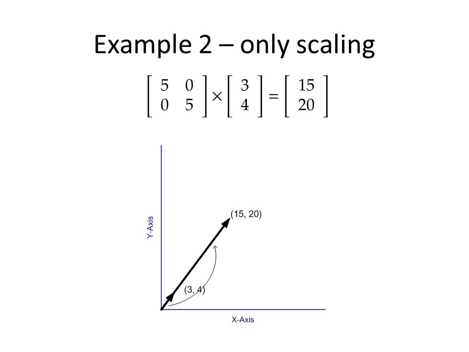 Example 2 – only scaling