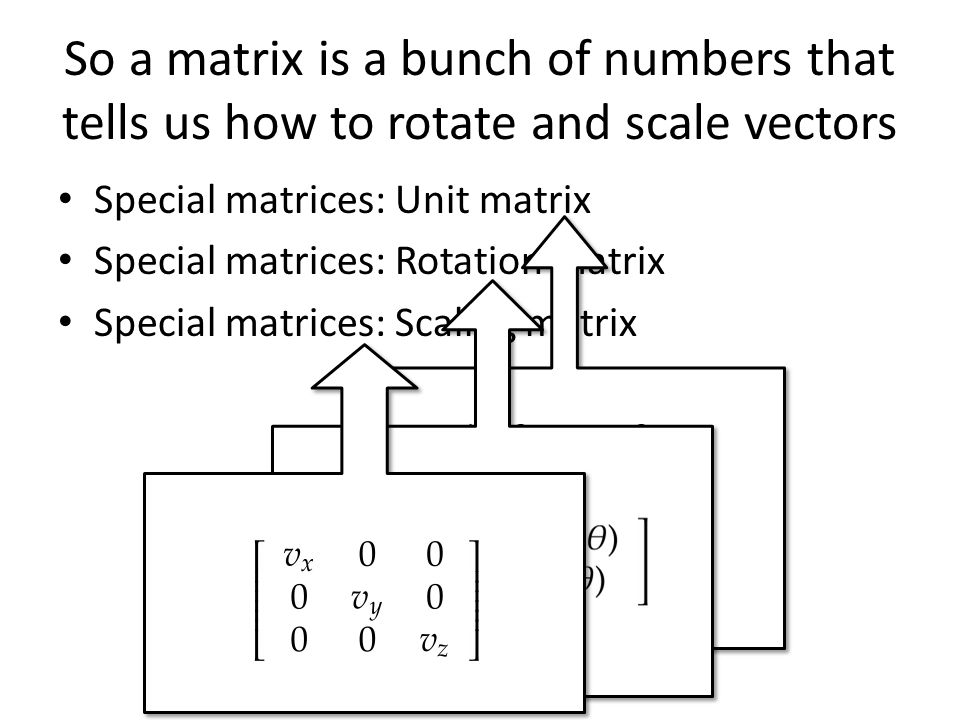 So a matrix is a bunch of numbers that tells us how to rotate and scale vectors Special matrices: Unit matrix Special matrices: Rotation matrix Specia