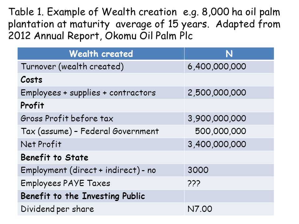 Table 1.Example of Wealth creation e.g.
