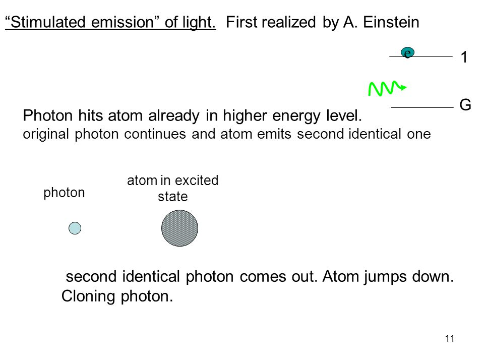 """11 """"Stimulated emission"""" of light. First realized by A. Einstein Photon hits atom already in higher energy level. original photon continues and atom e"""