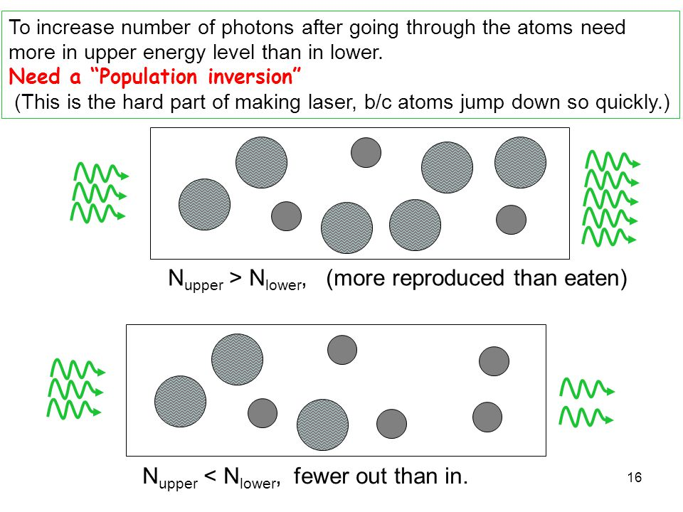 """16 To increase number of photons after going through the atoms need more in upper energy level than in lower. Need a """"Population inversion"""" (This is t"""