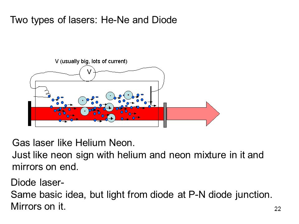22 Diode laser- Same basic idea, but light from diode at P-N diode junction. Mirrors on it. Two types of lasers: He-Ne and Diode Gas laser like Helium