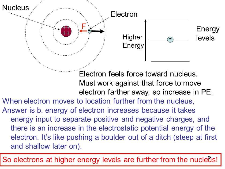 28 ++ When electron moves to location further from the nucleus, Answer is b. energy of electron increases because it takes energy input to separate po
