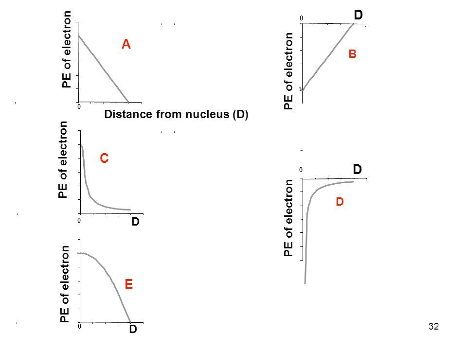 32 Distance from nucleus (D) 0 PE of electron D 0 D 0 D 0 E B D 0 D A C