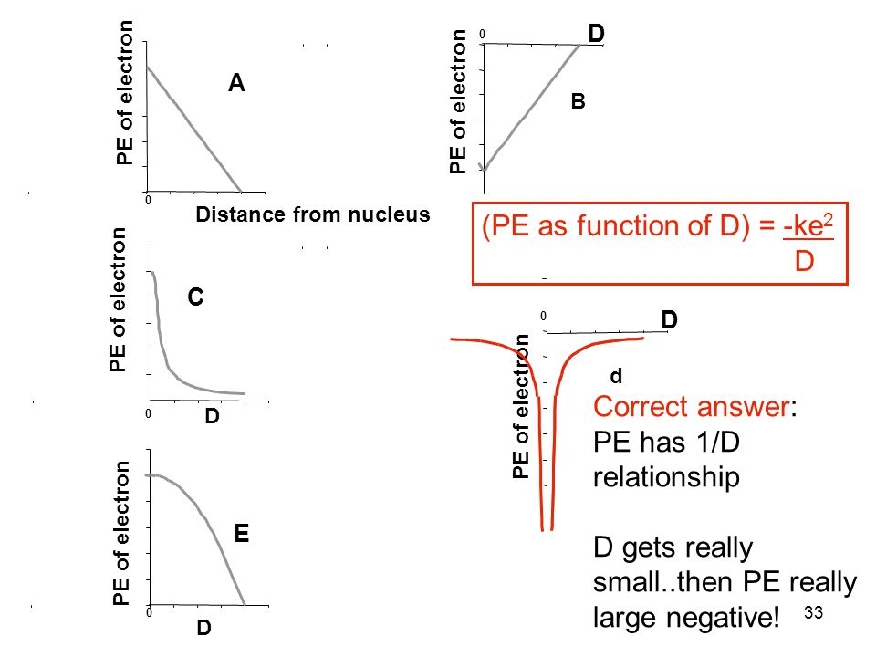 33 Distance from nucleus 0 PE of electron D 0 D 0 D 0 E B A C (PE as function of D) = -ke 2 D Correct answer: PE has 1/D relationship D gets really sm