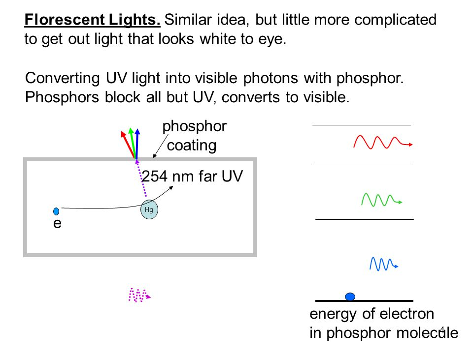 4 Hg 254 nm far UV phosphor coating energy of electron in phosphor molecule Converting UV light into visible photons with phosphor.
