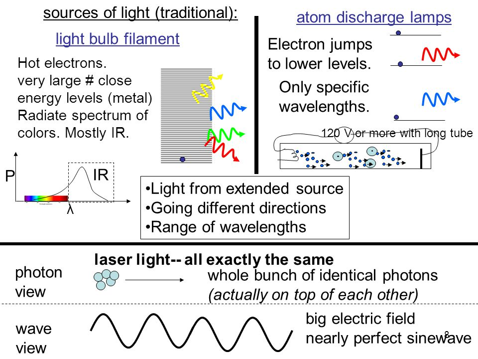 8 sources of light (traditional): 120 V or more with long tube Hot electrons. very large # close energy levels (metal) Radiate spectrum of colors. Mos