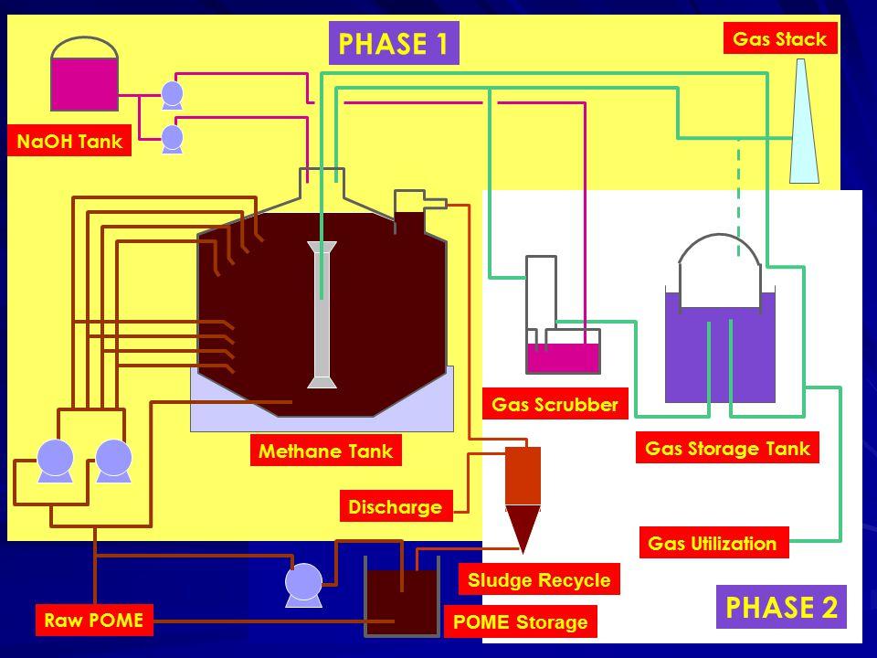 PHASE 1 Methane Tank NaOH Tank Raw POME Discharge Gas Stack PHASE 2 Gas Storage Tank Gas Scrubber Gas Utilization POME Storage Sludge Recycle