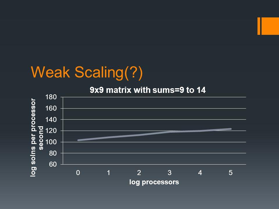 Weak Scaling( )