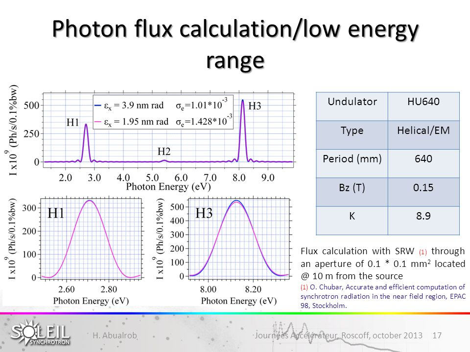 Photon flux calculation/low energy range H. Abualrob Journées Accélérateur, Roscoff, october 201317 UndulatorHU640 TypeHelical/EM Period (mm)640 Bz (T