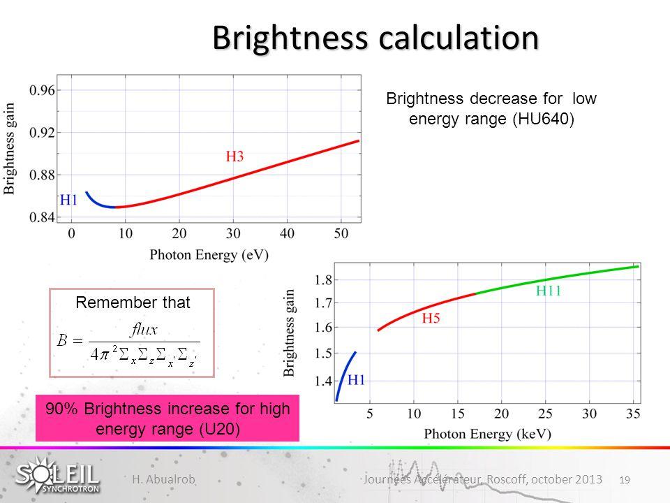 19 Brightness calculation Brightness decrease for low energy range (HU640) 90% Brightness increase for high energy range (U20) Remember that H. Abualr