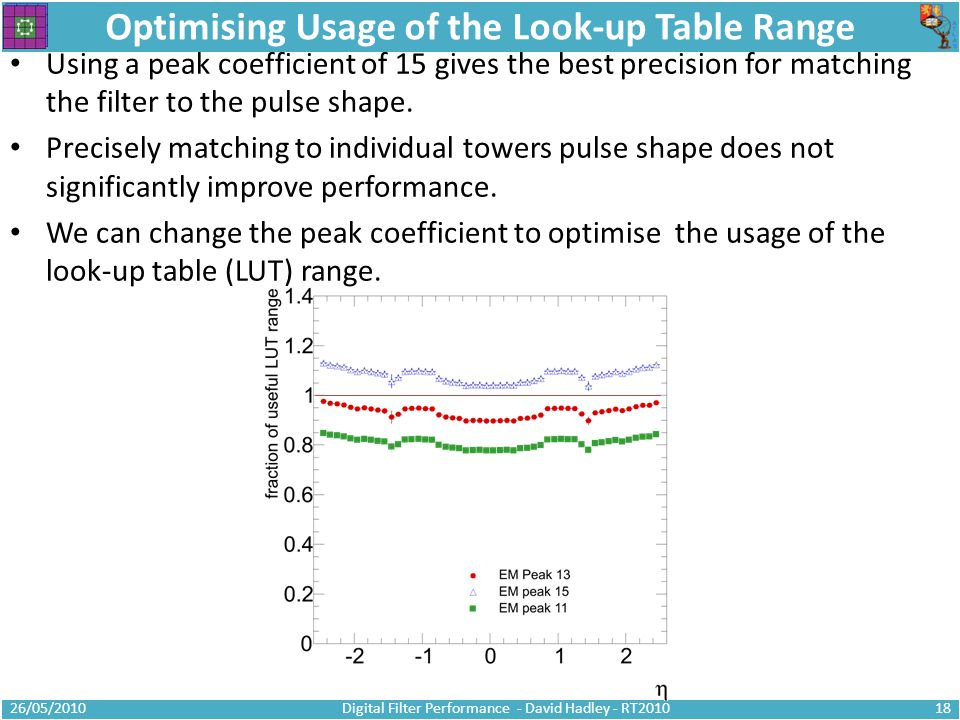 Optimising Usage of the Look-up Table Range Using a peak coefficient of 15 gives the best precision for matching the filter to the pulse shape.