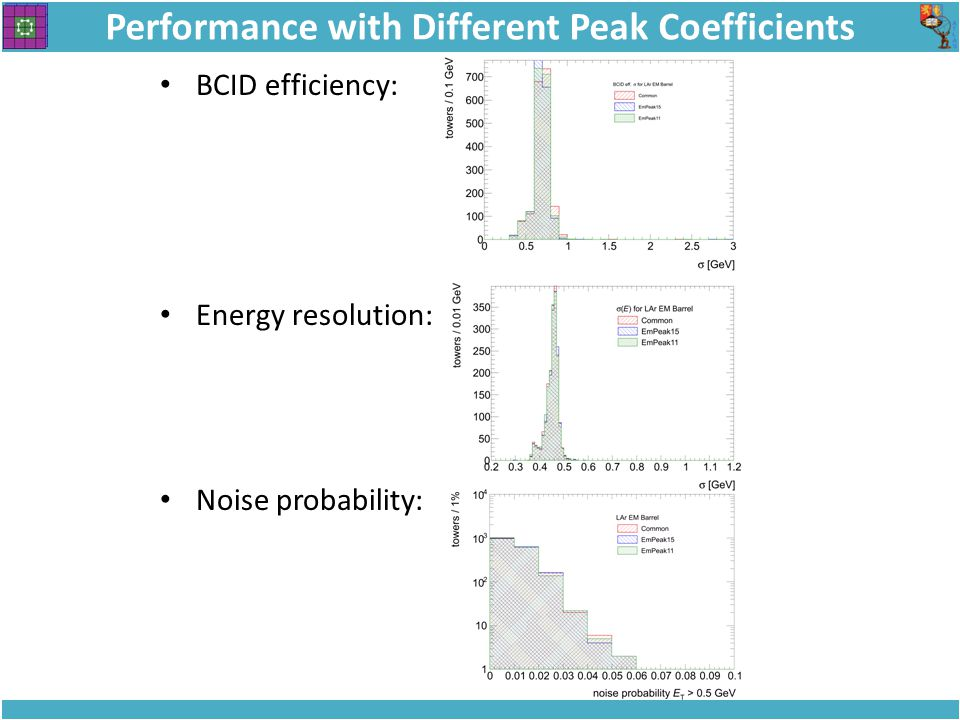 Performance with Different Peak Coefficients BCID efficiency: Energy resolution: Noise probability: