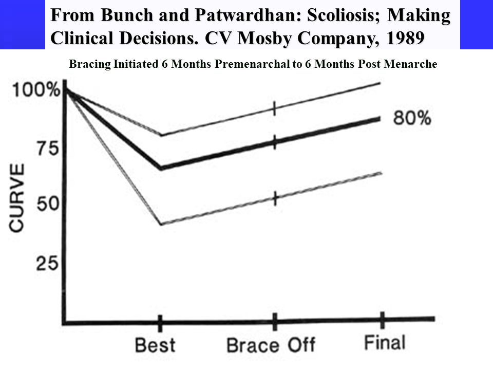 From Bunch and Patwardhan: Scoliosis; Making Clinical Decisions.