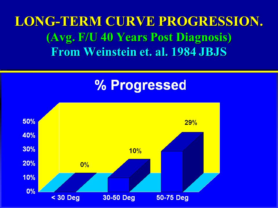 LONG-TERM CURVE PROGRESSION. (Avg. F/U 40 Years Post Diagnosis) From Weinstein et. al. 1984 JBJS