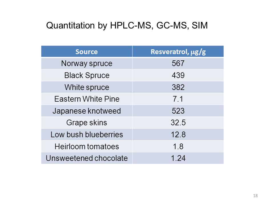 18 Source Resveratrol,  g/g Norway spruce567 Black Spruce439 White spruce382 Eastern White Pine7.1 Japanese knotweed523 Grape skins32.5 Low bush blue