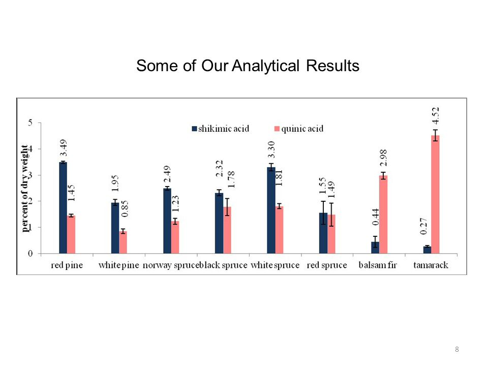 Some of Our Analytical Results 8