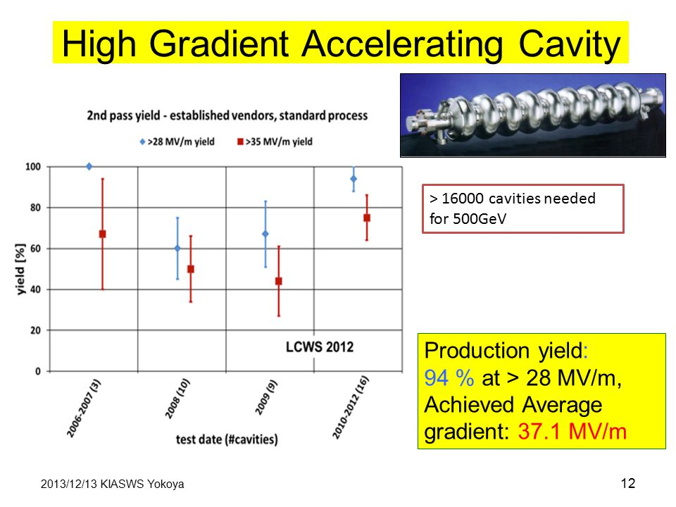 High Gradient Accelerating Cavity 2013/12/13 KIASWS Yokoya 12 Production yield: 94 % at > 28 MV/m, Achieved Average gradient: 37.1 MV/m > 16000 cavities needed for 500GeV