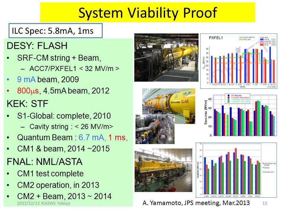 System Viability Proof DESY: FLASH SRF-CM string + Beam, –ACC7/PXFEL1 9 mA beam, 2009 800  s, 4.5mA beam, 2012 KEK: STF S1-Global: complete, 2010 –Cavity string : Quantum Beam : 6.7 mA, 1 ms, CM1 & beam, 2014 ~2015 FNAL: NML/ASTA CM1 test complete CM2 operation, in 2013 CM2 + Beam, 2013 ~ 2014 2013/12/13 KIASWS Yokoya13 ILC Spec: 5.8mA, 1ms A.