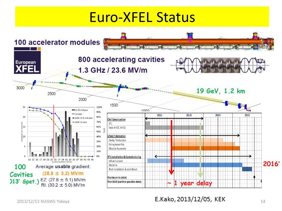 E.Kako, 2013/12/05, KEK Euro-XFEL Status 2013/12/13 KIASWS Yokoya14
