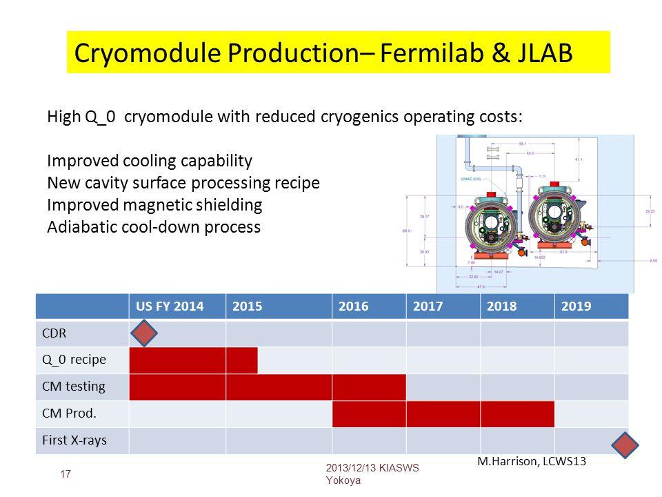 US FY 201420152016201720182019 CDR Q_0 recipe CM testing CM Prod.