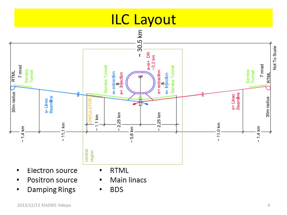 ILC Layout Electron source Positron source Damping Rings 2013/12/13 KIASWS Yokoya4 RTML Main linacs BDS