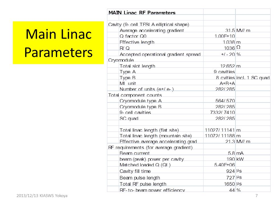 Main Linac Parameters 2013/12/13 KIASWS Yokoya7