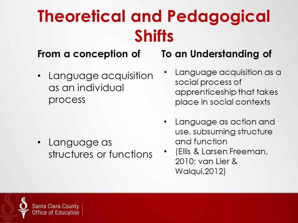 Theoretical and Pedagogical Shifts From a conception of Language acquisition as an individual process Language as structures or functions To an Unders