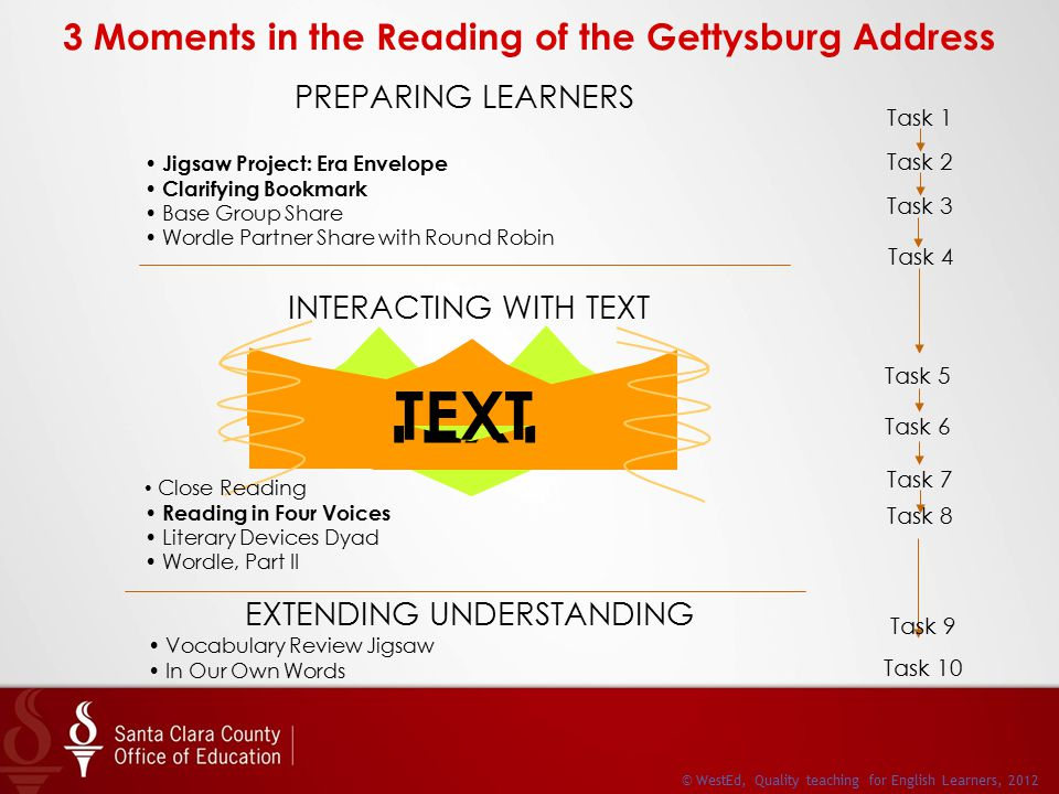 3 Moments in the Reading of the Gettysburg Address PREPARING LEARNERS INTERACTING WITH TEXT EXTENDING UNDERSTANDING Task 4 Task 5 Task 6 Task 1 Task 2