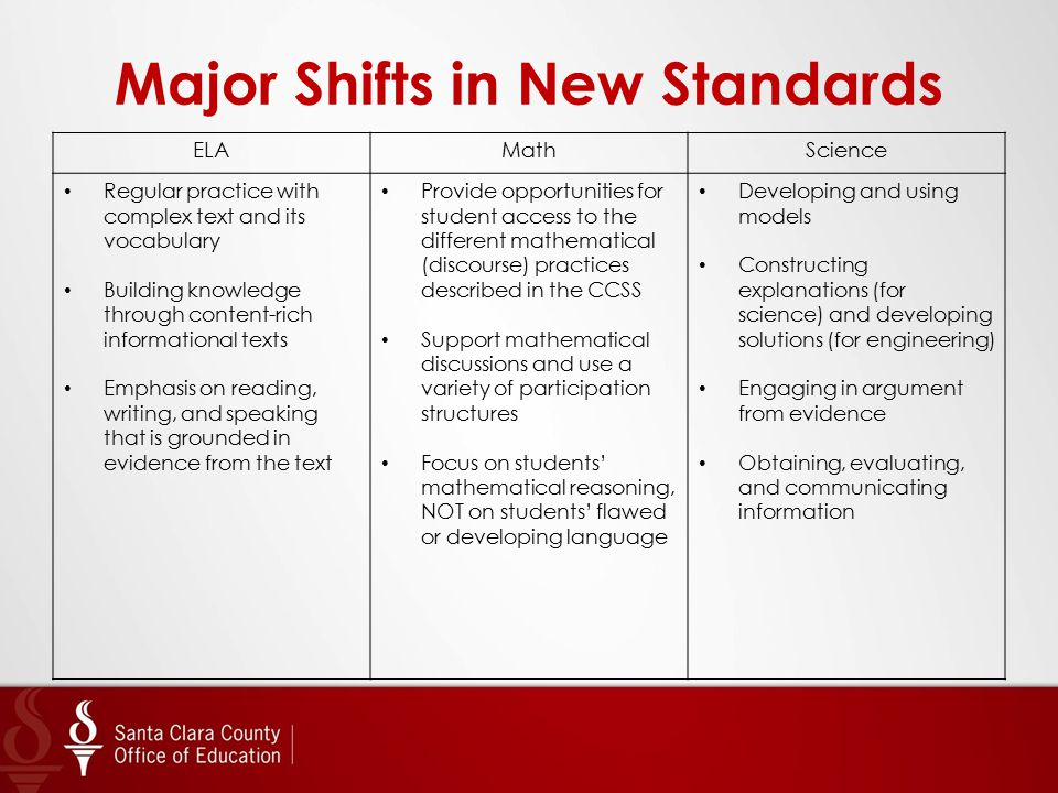 Major Shifts in New Standards ELAMathScience Regular practice with complex text and its vocabulary Building knowledge through content-rich information