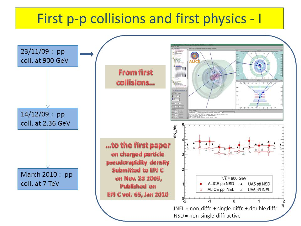 First p-p collisions and first physics - I 23/11/09 : pp coll.