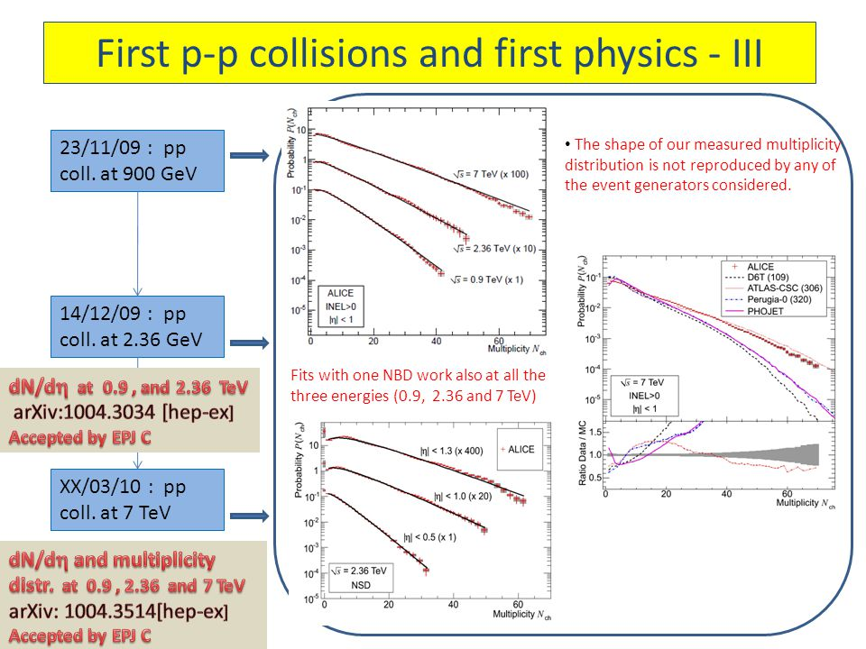First p-p collisions and first physics - III 23/11/09 : pp coll.