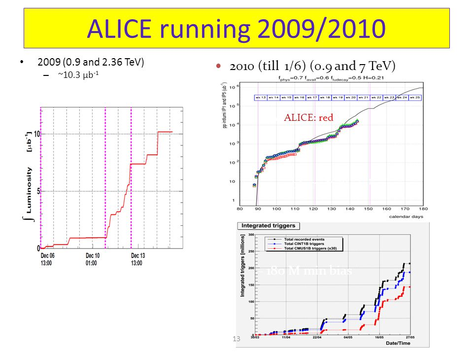 2009 (0.9 and 2.36 TeV) – ~10.3 µb -1 – ~ 500 k min bias ALICE running 2009/2010 13 2010 (till 1/6) (0.9 and 7 TeV) int lumi ~ 20 nb -1 ~ 180 M min bias ALALICE: red