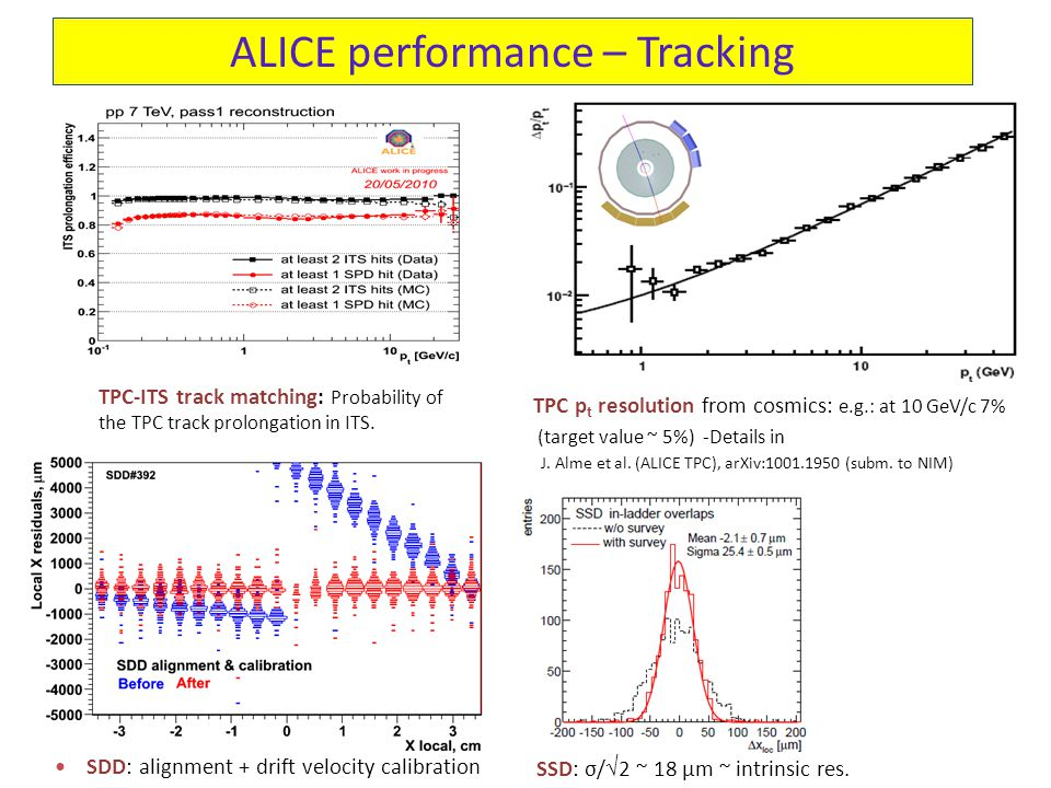 ALICE performance – Tracking TPC-ITS track matching: Probability of the TPC track prolongation in ITS.