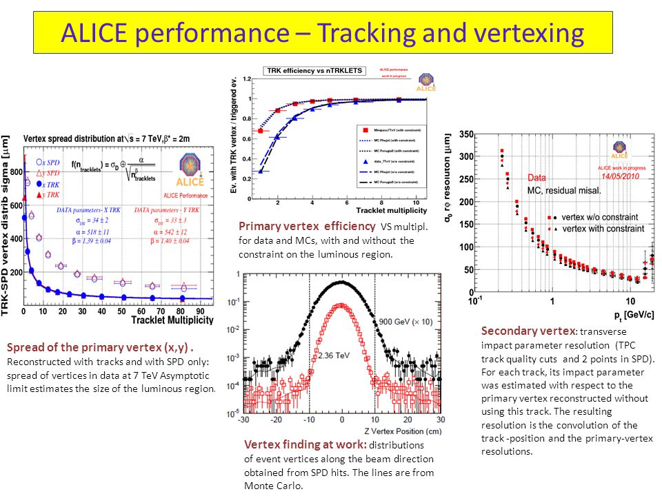 ALICE performance – Tracking and vertexing Spread of the primary vertex (x,y).