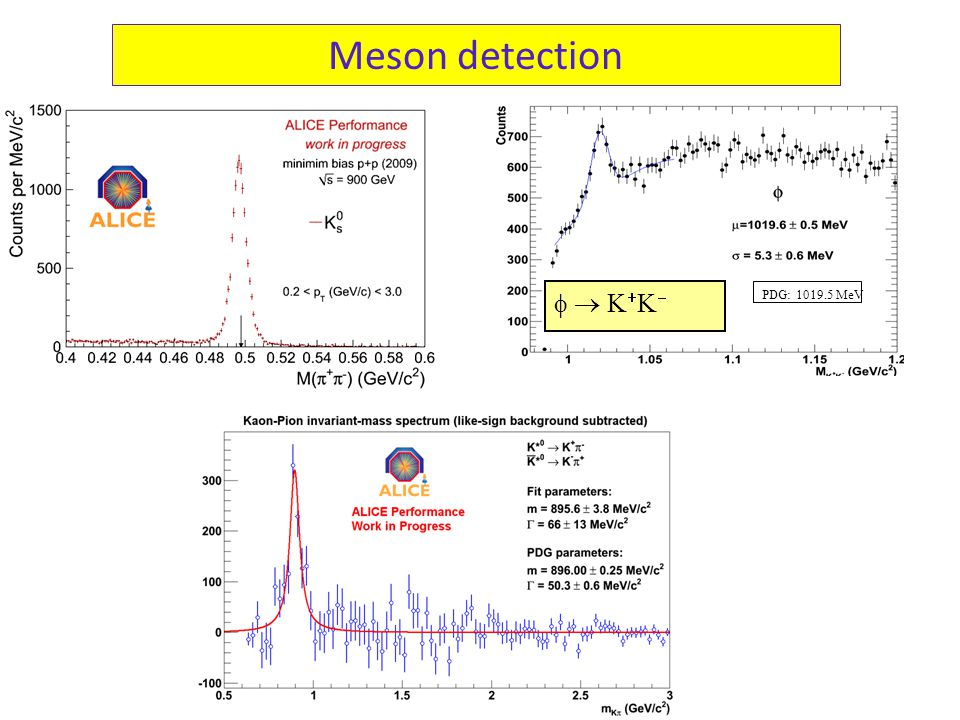 Meson detection     PDG: 1019.5 MeV